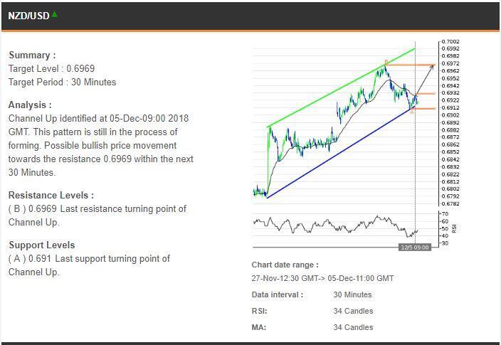 Trading Rekomendasi 05122018