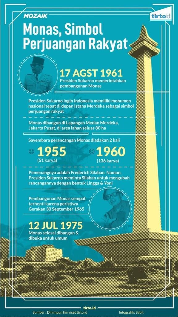 Sejarah Monas, Lingga Yoni dan Presiden SoeKarno