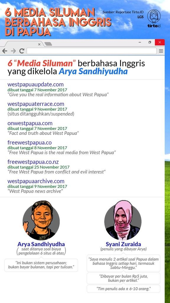 Ada Kader PKS plus Tenaga Ahli DPR di Balik Media Siluman Papua