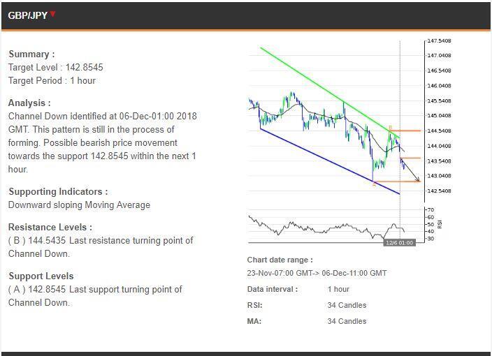 Prediksi Trading 06122018