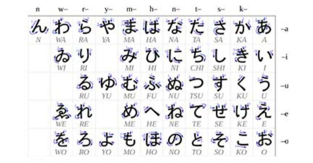5 Bahasa Paling Sulit Dipelajari Di Dunia, Nomor 5 Hanya 30% Orang Bisa!