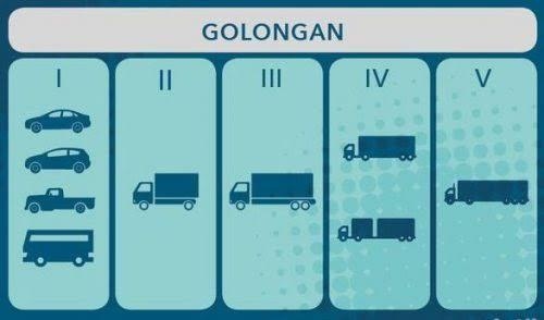 Mengulik Polemik Jalan Tol Indonesia
