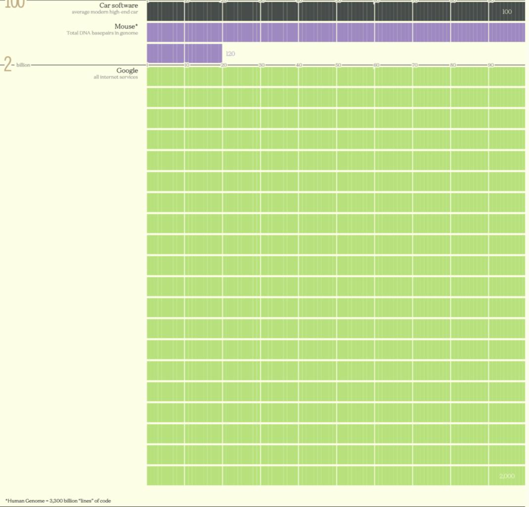 Ternyata Segini Gan Jumlah Baris Kode yang Dimiliki Google & Software Modern !
