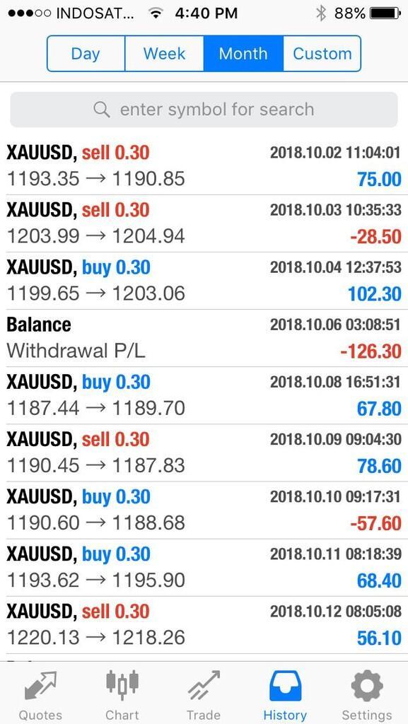 Cara Trading Forex Pasti Profit | Forex Ea Generator Mt5