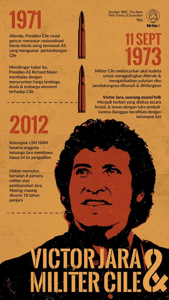 Victor Jara, Sosok di Balik Mars Gerindra yang Dibunuh Tentara