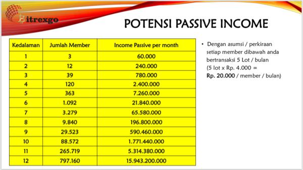 Passive Income dengan trading
