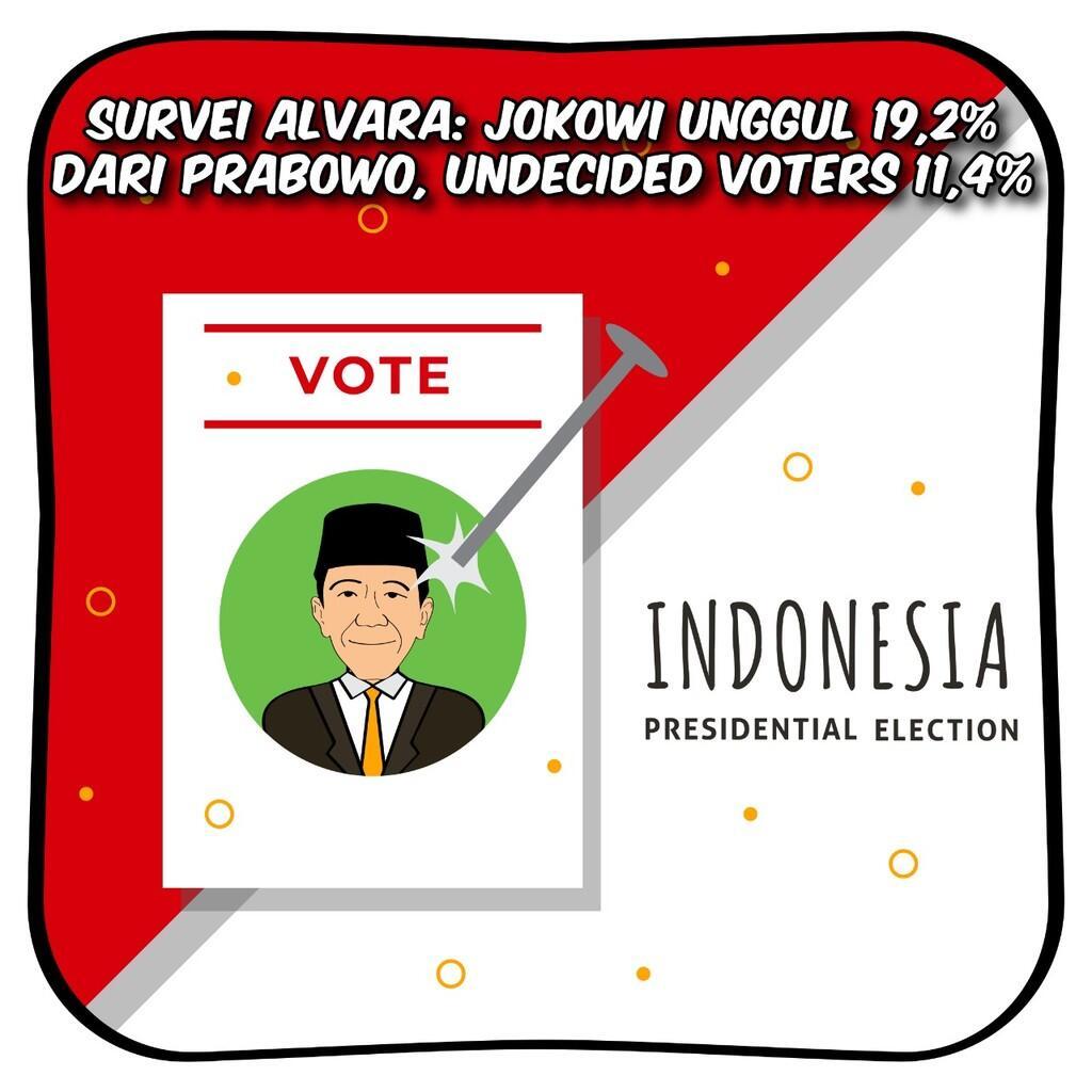 Survei Alvara: Jokowi Unggul 19,2% dari Prabowo, Undecided Voters 11,4%