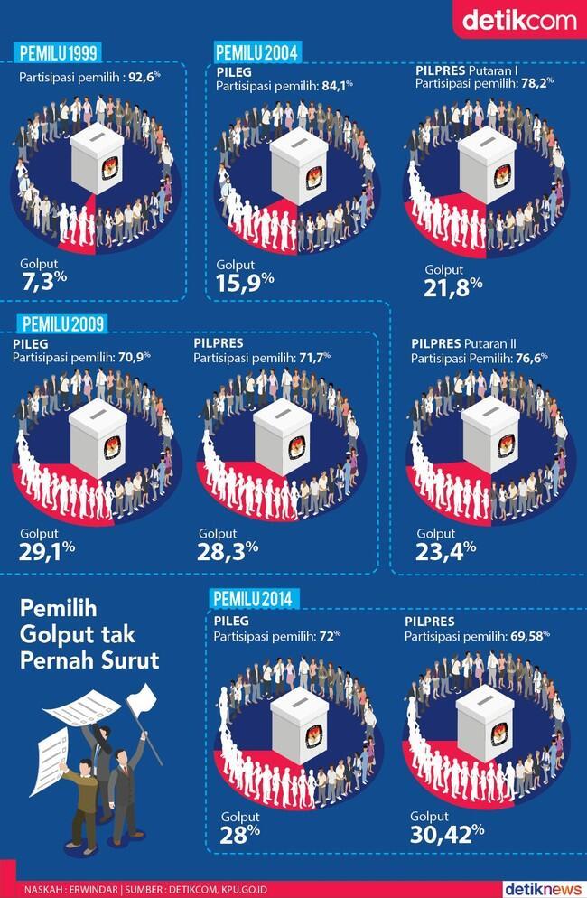Golput dari era Soekarno hingga Jokowi, dan bagaimana Golput di Pemilu 2019 nanti?