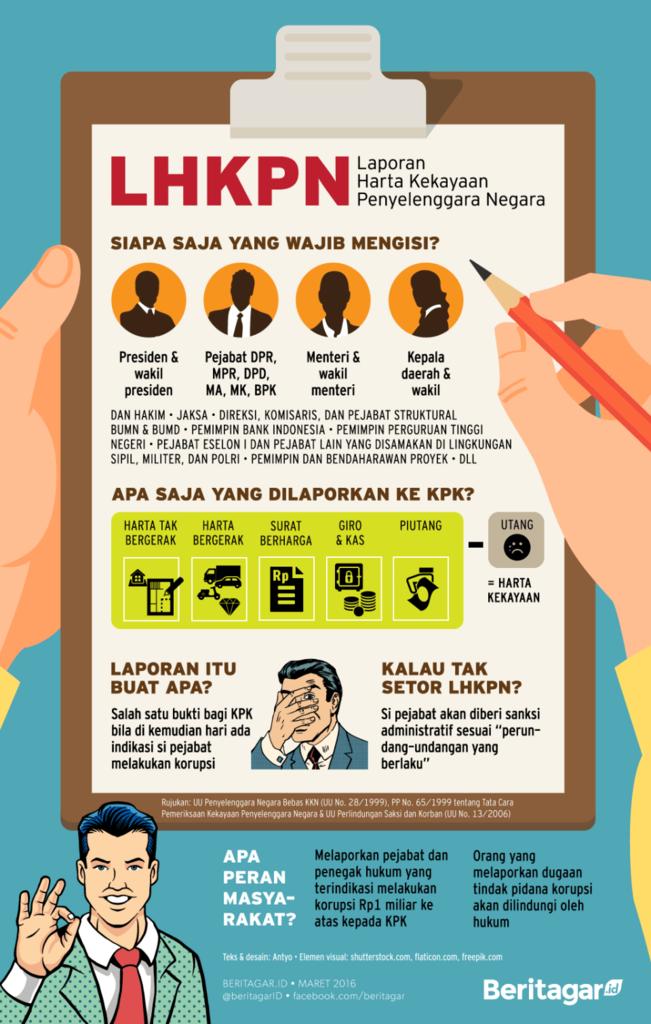 Tak Mau Lapor Kekayaan, KPK Umumkan Legislator Bandel Hari ini