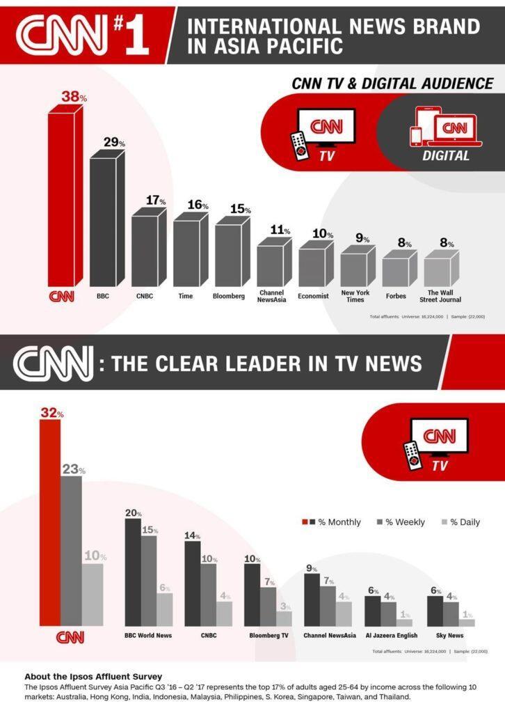 YUK MENGENAL CNA (CHANNEL NEWS ASIA) 'CNN' VERSI ASIA UNTUK DUNIA