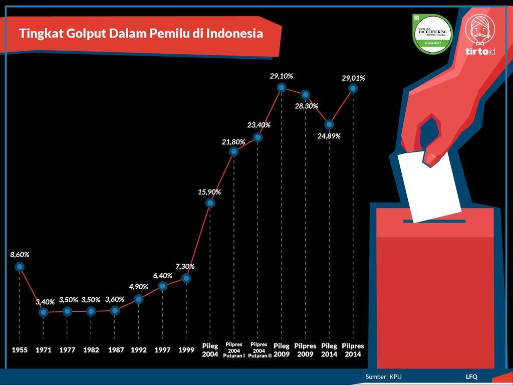 Golong Putih: Antara Hak Asasi dan Masa Depan Bangsa Indonesia