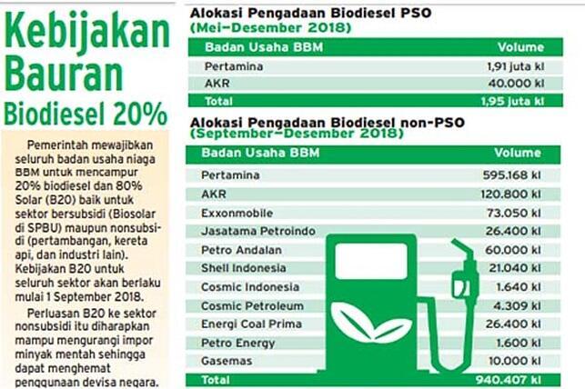 Menuju Mandatory Bio-diesel 100% 2021 yang Dianggap tidak Realistis