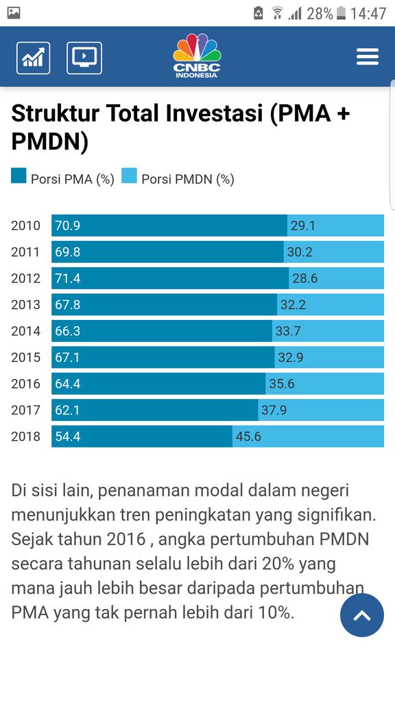 Prabowo Kerap Singgung Investasi Asing, Begini Penjelasan Kepala BKPM
