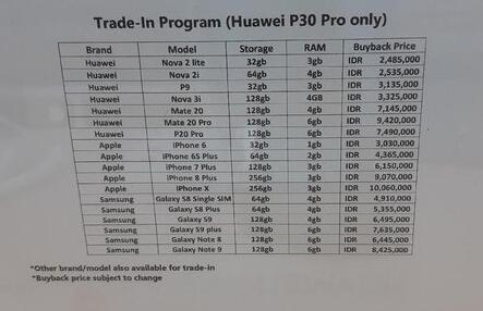 Huawei Buka Program Tukar Tambah Huawei P30