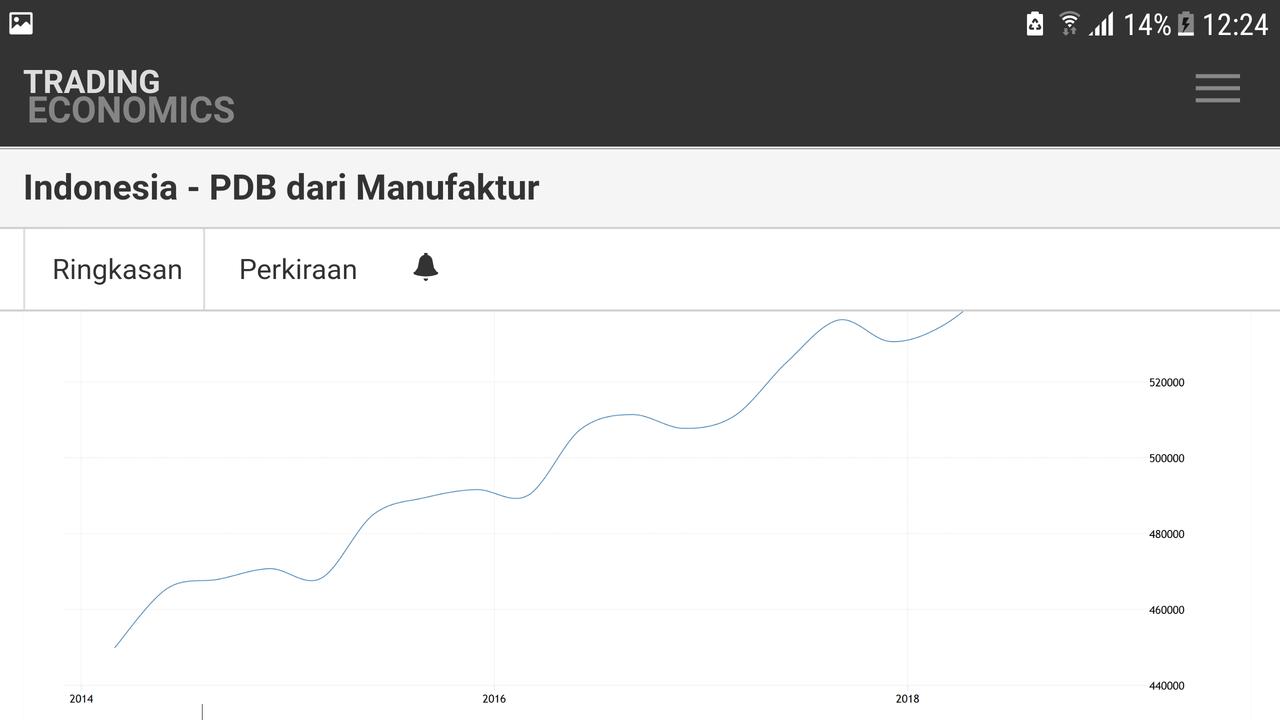 Prabowo Bilang Indonesia Alami Deindustrialisasi, Faktanya Seperti Ini