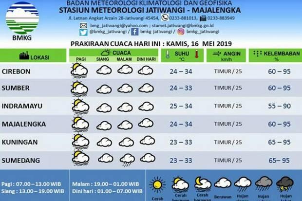 Prakiraan Cuaca Siang Ini di Daerah Sumedang dan Sekitarnya