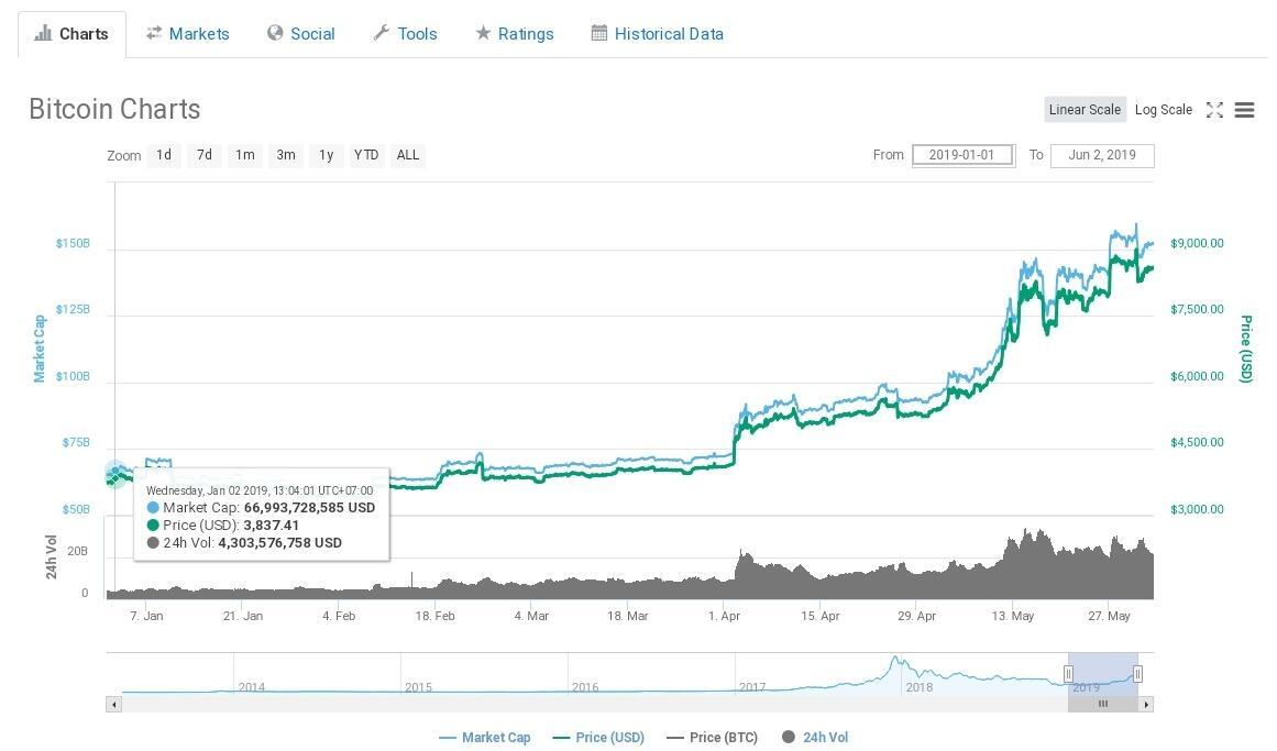 bitcoin trading kaskus btc rinkos žemyn