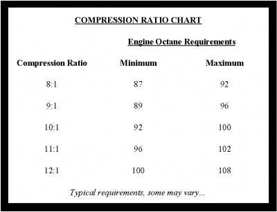 Ingin Kendaraan Anda Maksimal Lalu Isi Bensin Dengan RON Tinggi, Benarkah ?