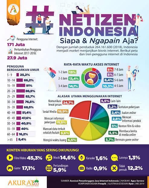 3 Keistimewaan Netizen Indonesia yang Diakui Dunia Internasional