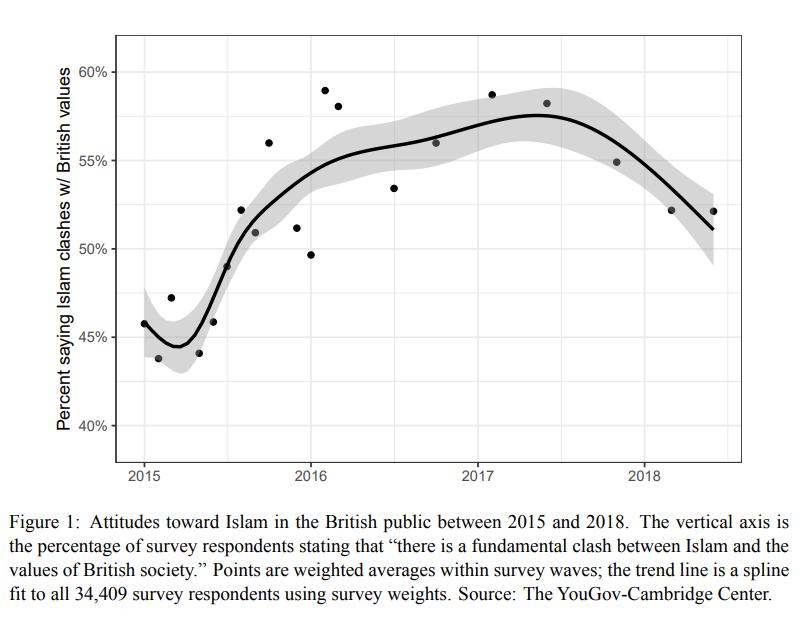 Ini Dia Cara Salah Menghilangkan Islamophobia Pada Penduduk Inggris