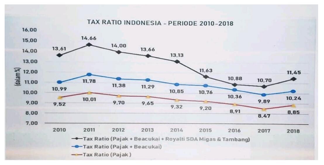 Sri Mulyani Gagal Tingkatkan Tax Ratio, Malapetaka Bagi APBN