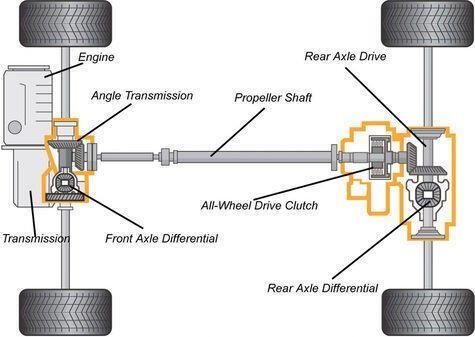 Ini Beda 4WD Dan AWD