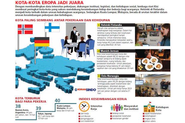 Kuala Lumpur Kota Terburuk bagi Pekerja