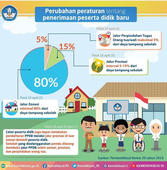 Tentang Sistem Zonasi Dan Pendidikan Ahlak