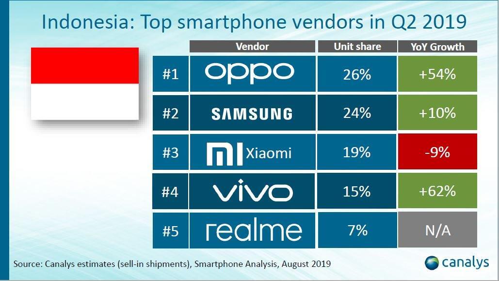 5 Vendor yang Kuasai Pasar Smartphone Indonesia di Q2 2019