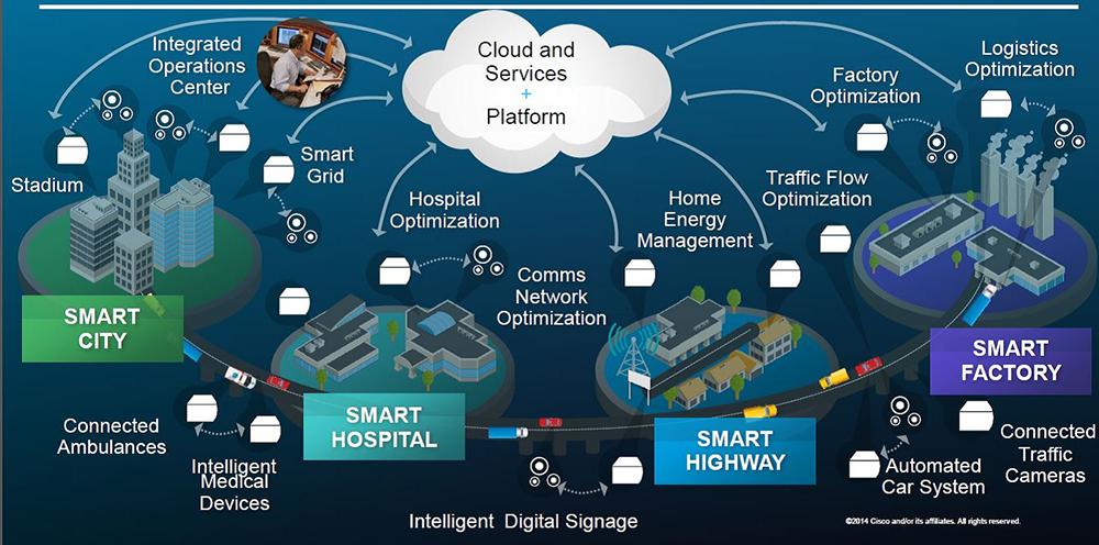IoT Kian Berkembang, Begini Prediksinya di Tahun 2020