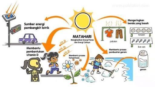 Kenapa Kita Butuh Matahari ? Kalau Ga Ada Gimana Ya Nasib Manusia...