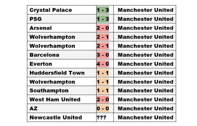 Astaga, Rapor Manchester United Buruk Banget di Laga Tandang