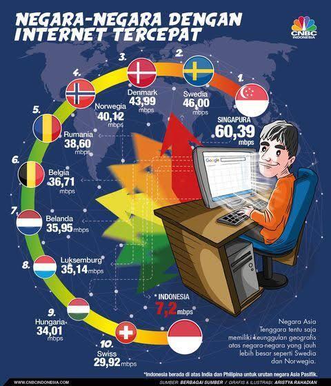 Harapan Setelah Pelantikan Presiden, Janji Internet Cepat Akan Segera Terwujud