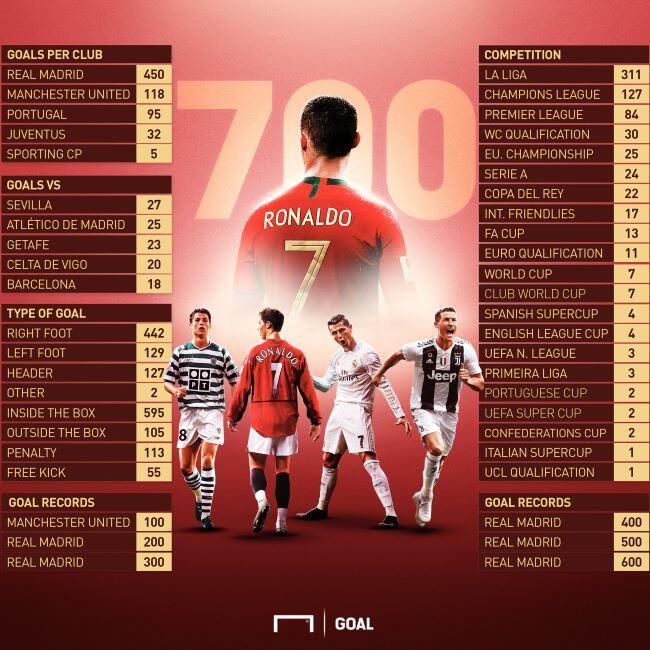 Capai 700, Cristiano Ronaldo Lupa Cara Berhenti Cetak Gol