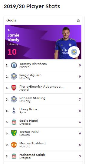 Jamie Vardy Jadi Pemuncak Top Skorer Liga Inggris