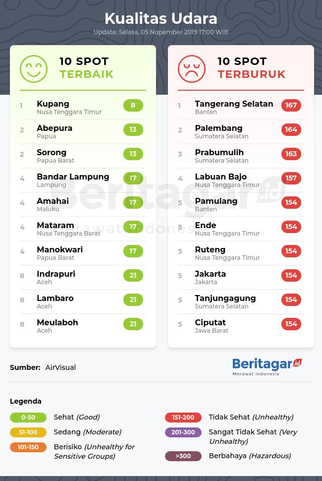 Spot dengan kualitas udara terbaik dan terburuk (Selasa, 05/11/2019)