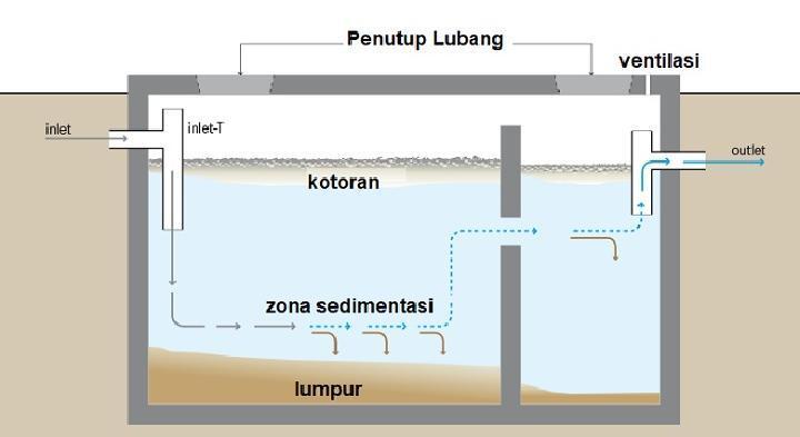 Belajar dari Septic Tank Meledak, LIPI: Harus Ada Saluran Gas