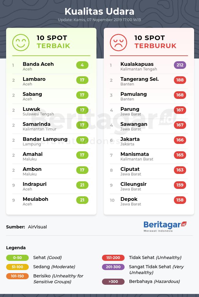 Kualitas udara Indonesia (Kamis, 07/11/2019)