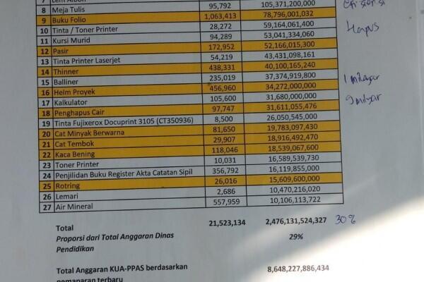 Draf APBD DKI 2020 Sudah Direvisi, Tapi Masih Ada Anggaran Helm Rp34 M