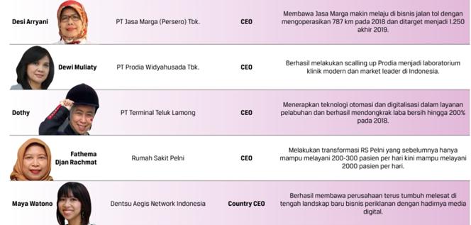 10 Besar CEO perempuan Indonesia 2019