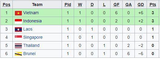 Jelang Indonesia vs Singapura, Ini Klasemen Grup B SEA Games 2019