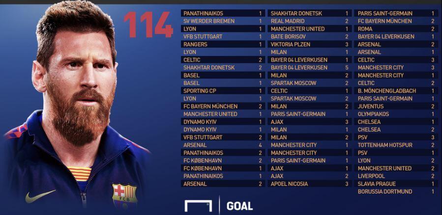 Daftar 34 Korban Gol Lionel Messi di Liga Champion, Ada Jagoan Kamu?