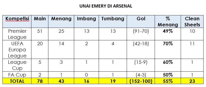 Unai Emery Dipecat, Akhirnya Arsenal Ikuti Jejak Spurs