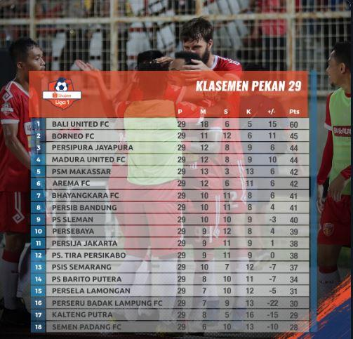 Tinggal Butuh 1 Poin Lagi, Bali United Juara Liga 1 2019