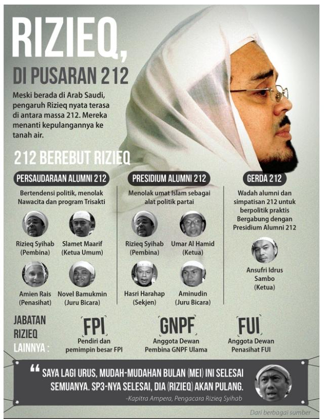 Bachtiar Nasir Ungkap Upaya Tim 212 Jemput Habib Rizieq di Arab Saudi