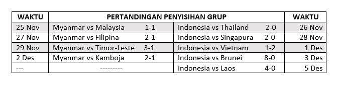 Semoga Timnas Indonesia Gak Keletihan di Semifinal SEA Games 2019