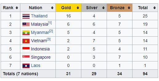 Timnas U-22 Indonesia Dapat Perak, Yuk Simak Daftar Lengkap Peraih Medali SEA Games