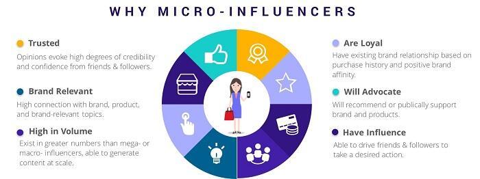 Kelebihan Micro Influencer ketimbang Selebriti