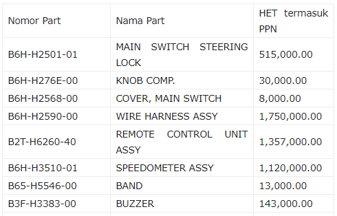 NMAX Non ABS Upgrade Keyless Tipe ABS, Siapin Banyak Dana Karna Mahal Banget