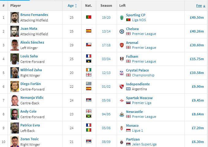 Daftar 10 Pemain Termahal Manchester United di Bursa Musim Dingin